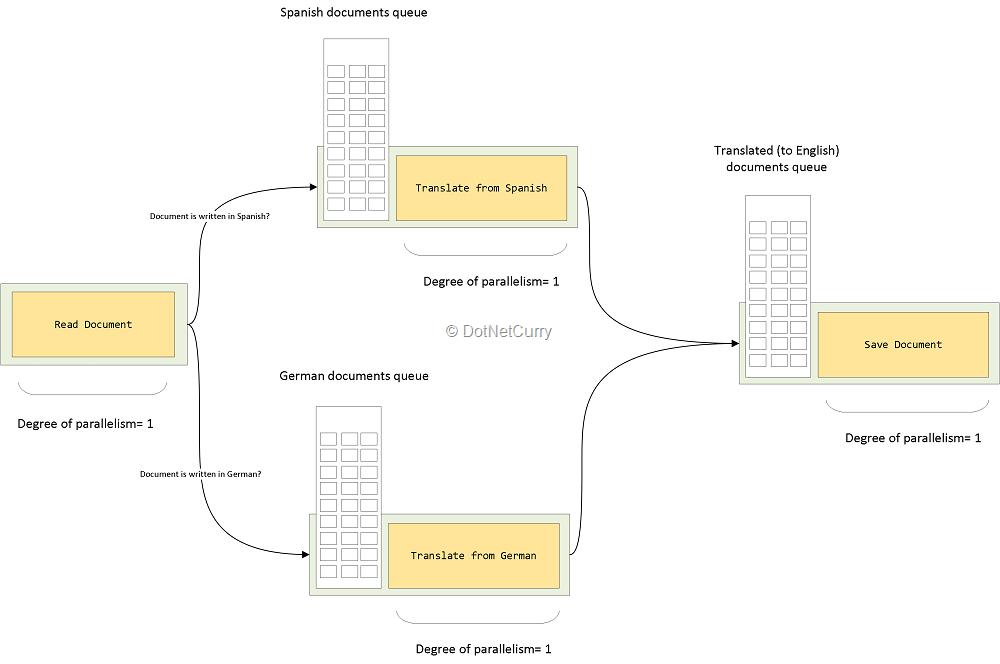 dataflow-branch