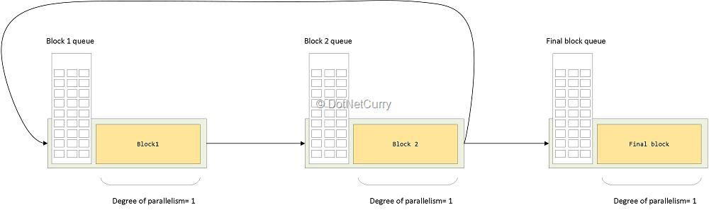 loop-dataflow