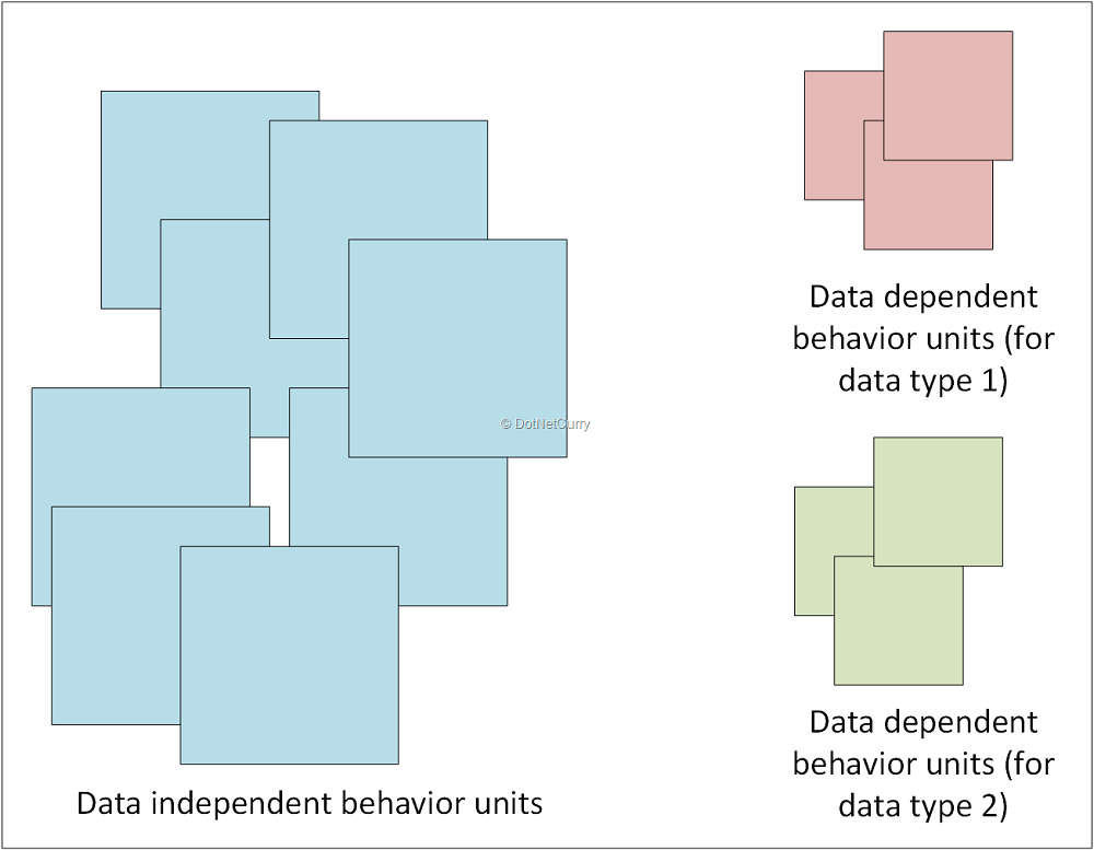 splitting-data-independent-dependent-units