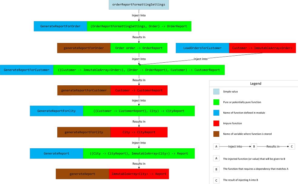 composition-root-report-gen7