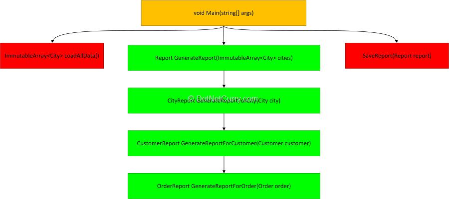 method-call-tree