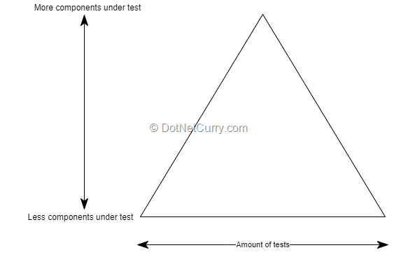 better-test-pyramid