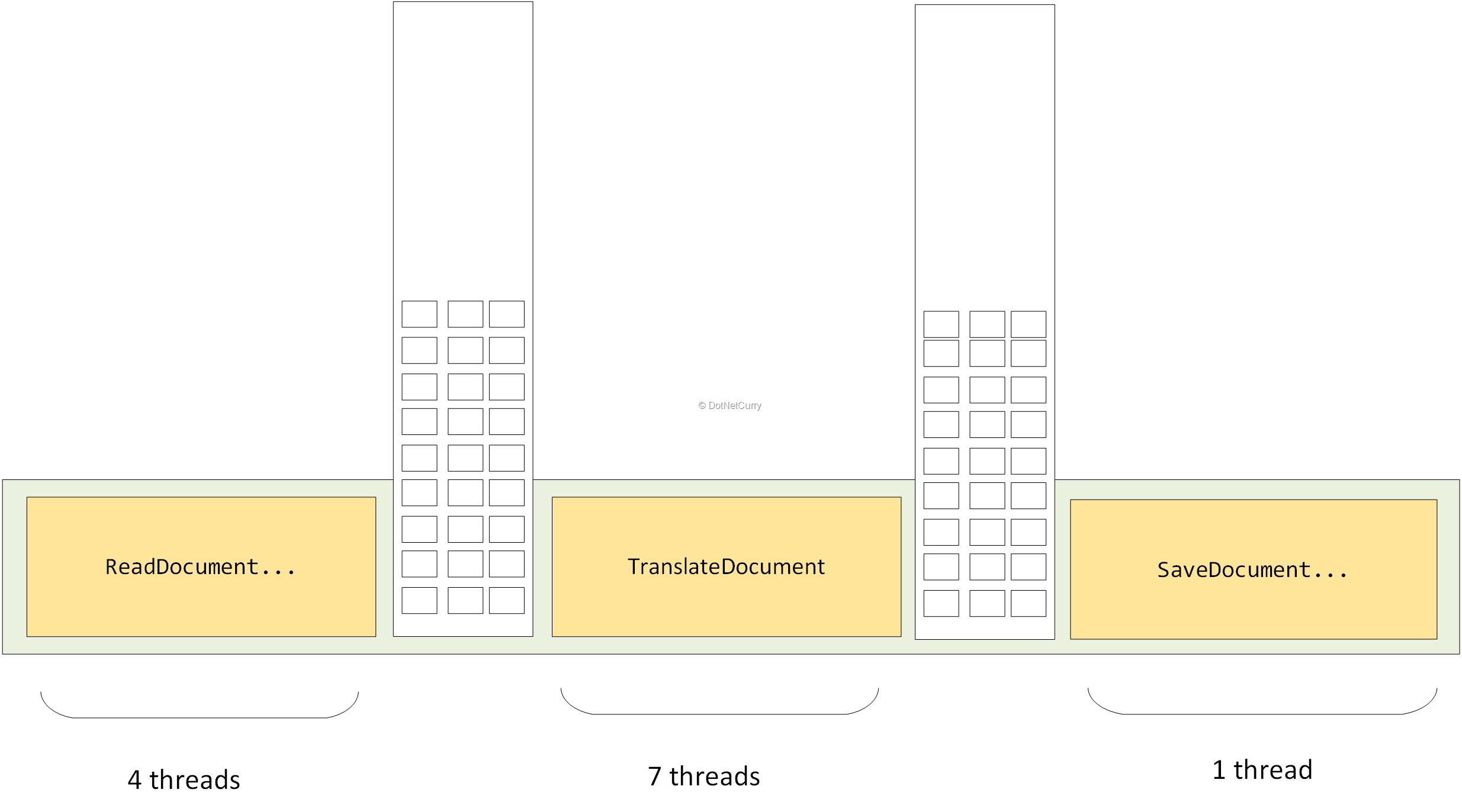 task-pipeline