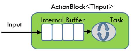 tpl-action-block