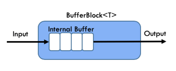 tpl-dataflow-bufferblock