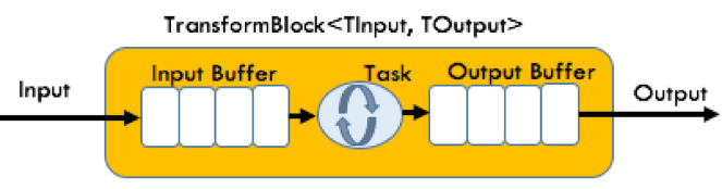 tpl-dataflow-transform-block