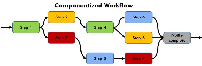 tpl-dataflow