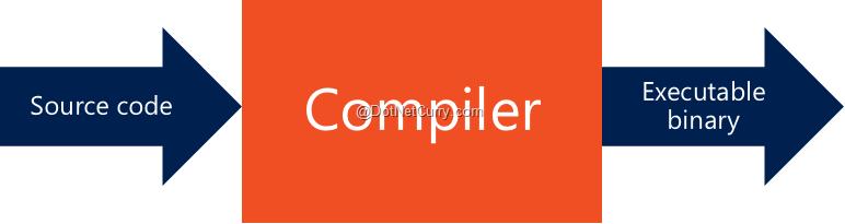 01-compiler-as-a-black-box