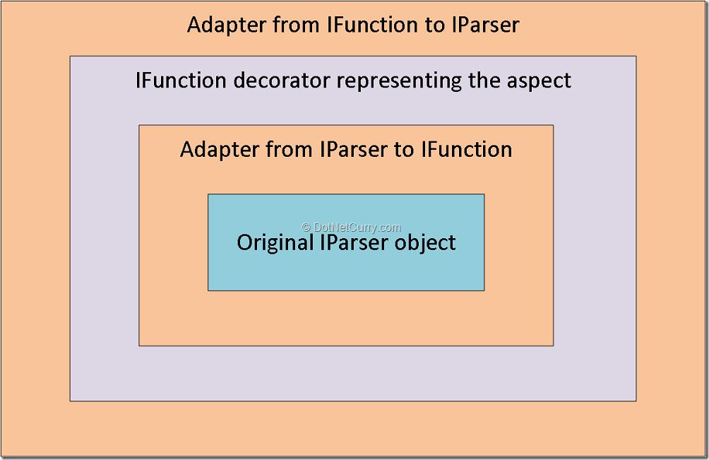 apply-aspect-csharp