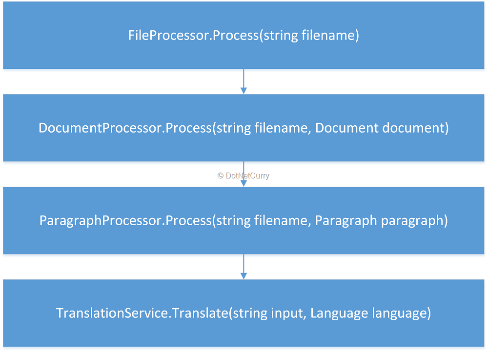 call-graph-with-filename-parameter