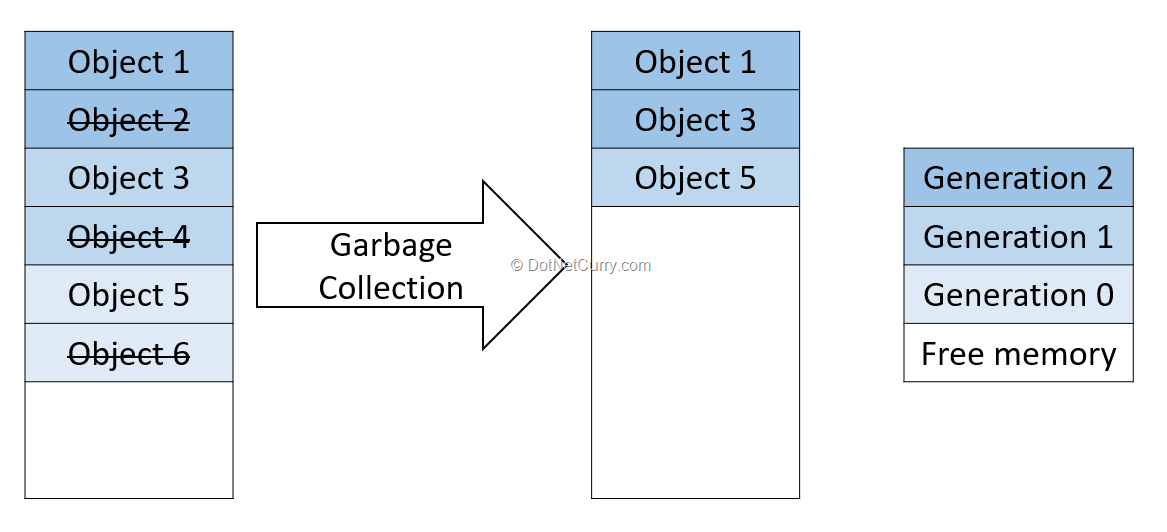 garbage-collection