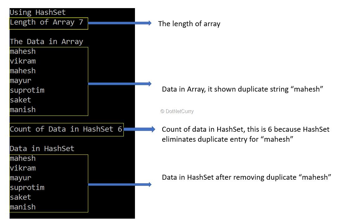 Understanding HashSet in C# with Examples | DotNetCurry