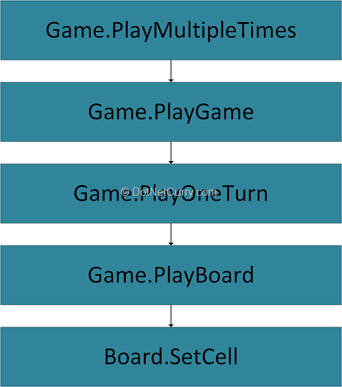 set-cell-call-path