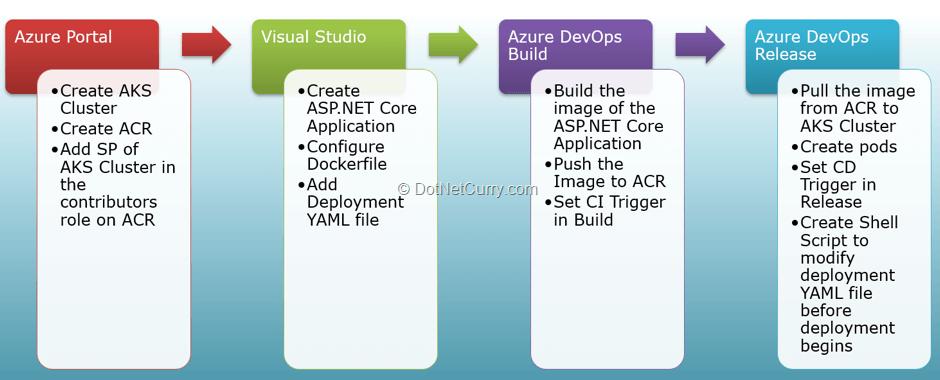 Using Azure DevOps for CI / CD of ASP.NET Core application to Azure Kubernetes Service (AKS) | DotNetCurry