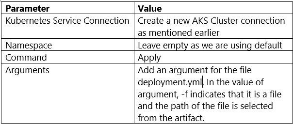 kubernets-parameters