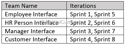 sprint-iterations