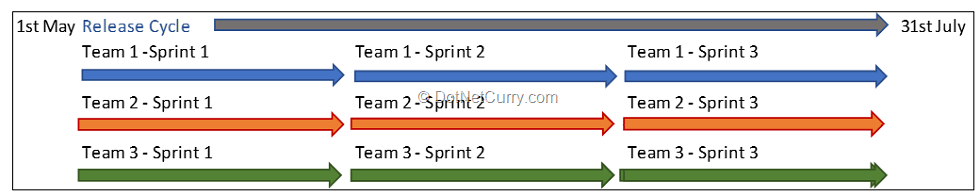 synchronized-sprints