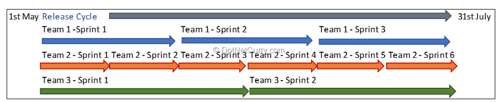 unsync-sprints