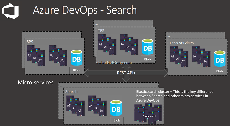 azure-devops-search-architecture