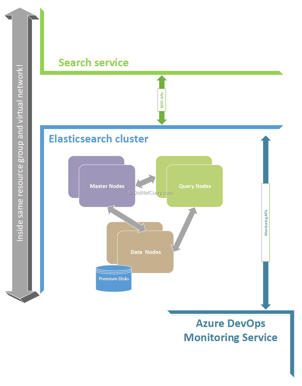 devops-elastic-search-cluster