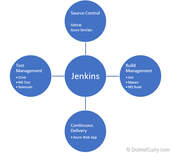 Jenkins integration with tools for SCM, Build Management and