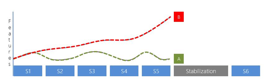 stabilization-phase