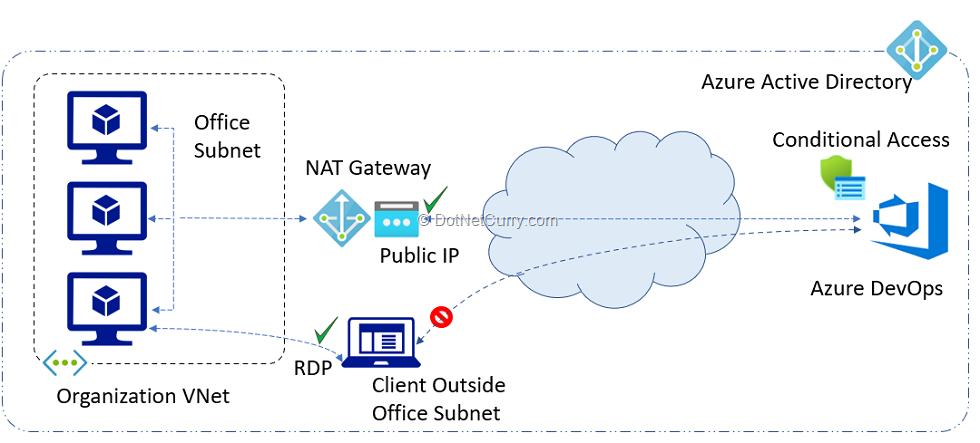 restrict-access-to-azure-devops-solution-scheme