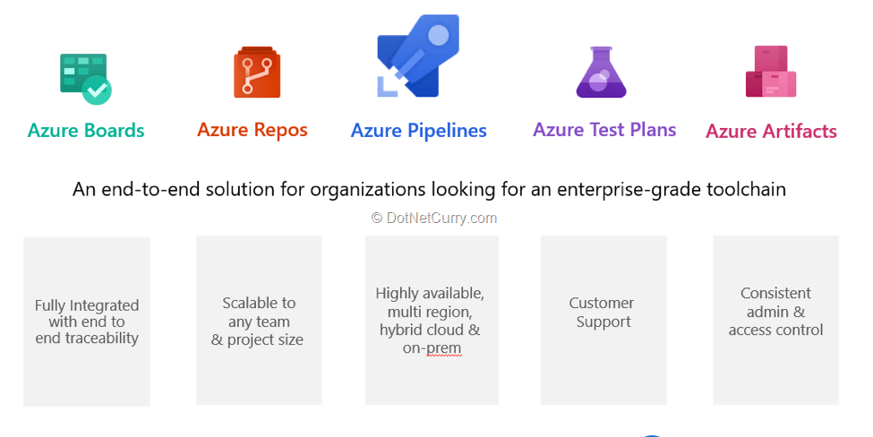 VSTS is now Azure DevOps  What has changed and why