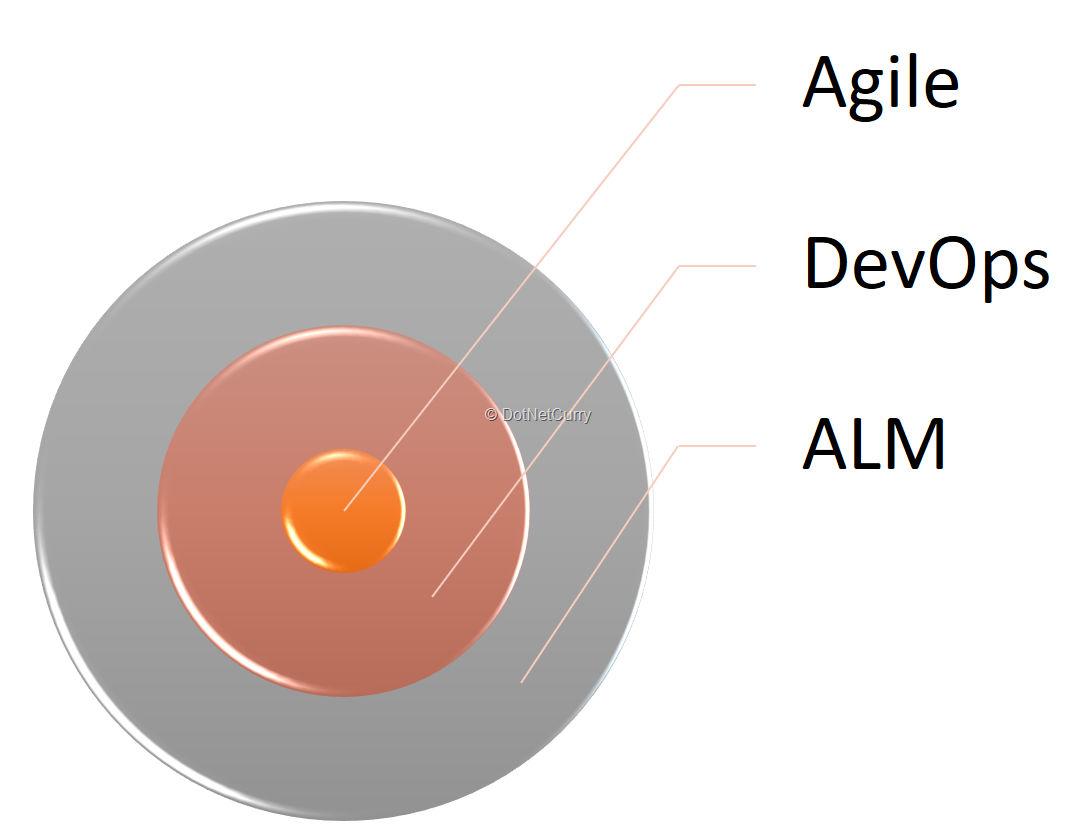 agile-devops-alm