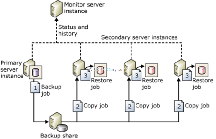 sql-server-log-shipping