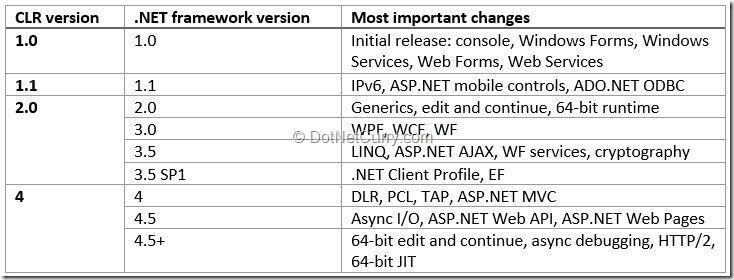 dotnet-framework-history