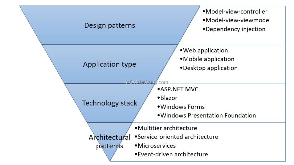 software-architecture-designs