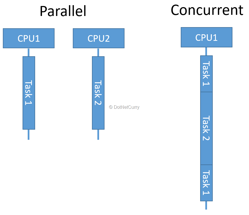 Concurrent Programming in  NET Core | DotNetCurry