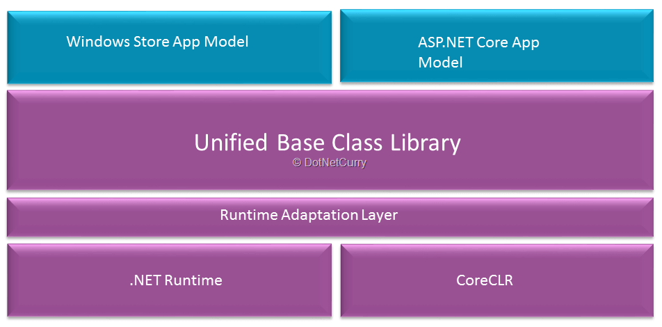 dotnet-core-architecture
