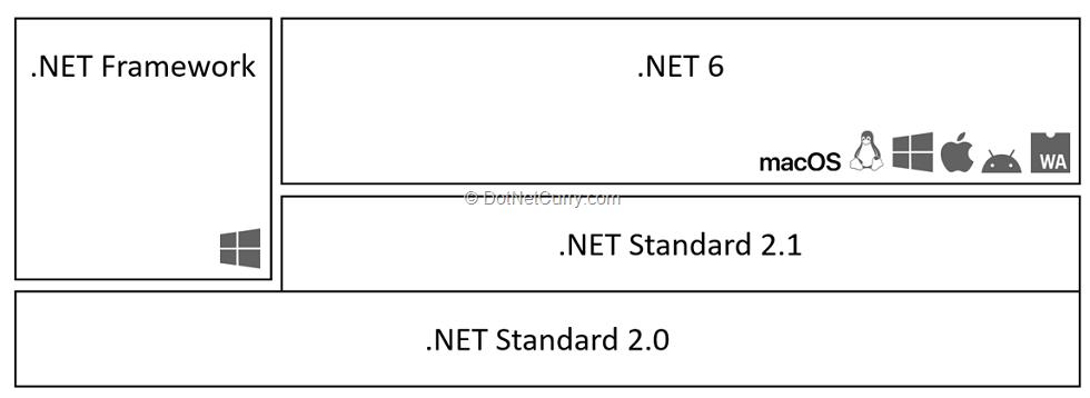 dotnet-runtime-after-dotnet6