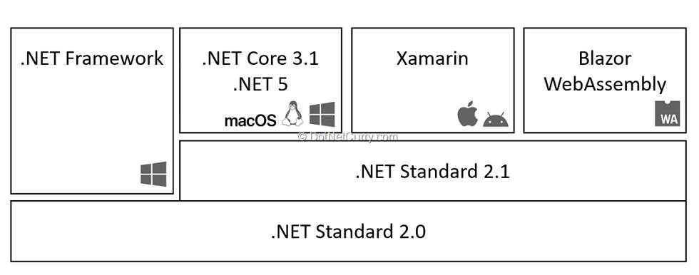 dotnet-runtime-before-dotnet5