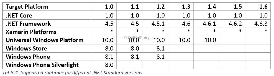 dotnet-standard-runtime
