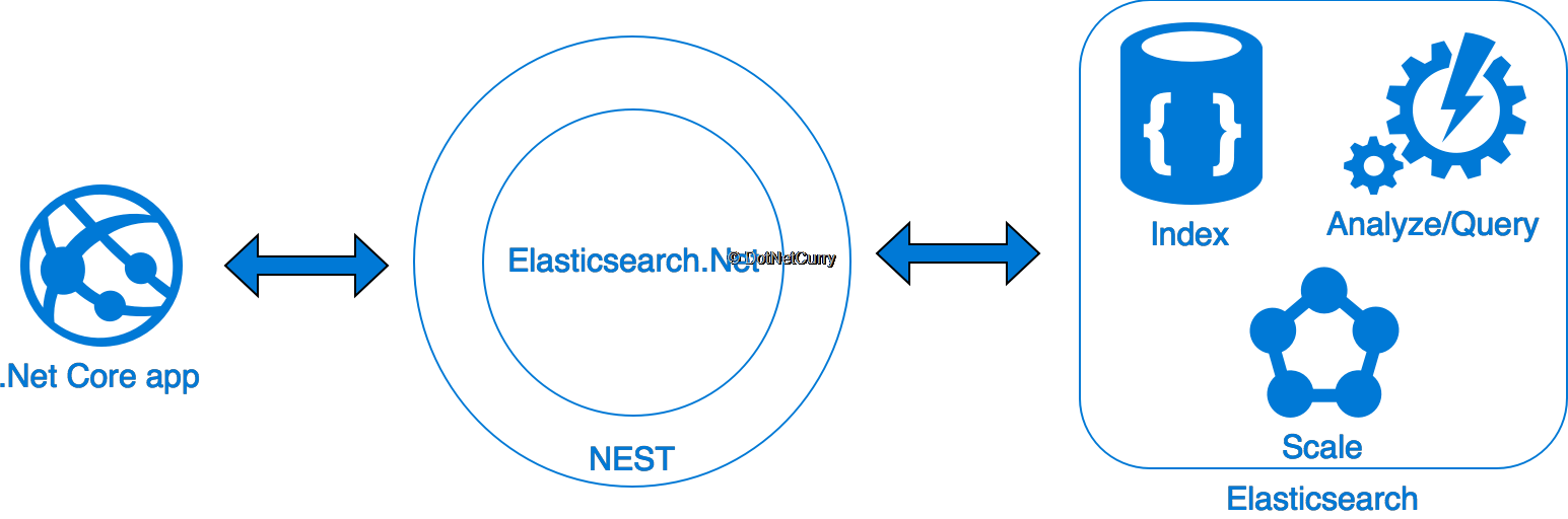 Using ElasticSearch, Kibana, ASP NET Core and Docker to
