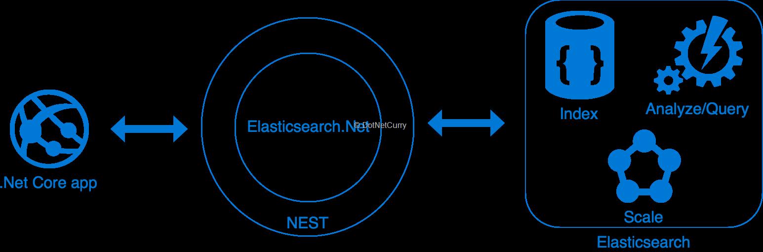 elasticsearch-dotnet-apis