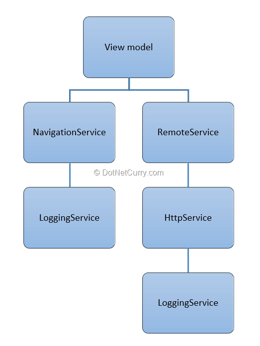 class-dependencies-architecture