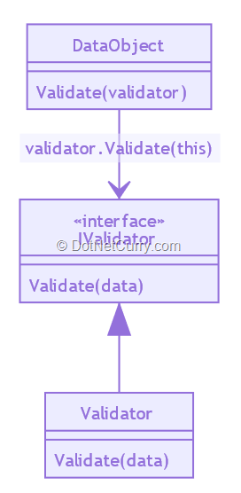data-validation-visitor-pattern