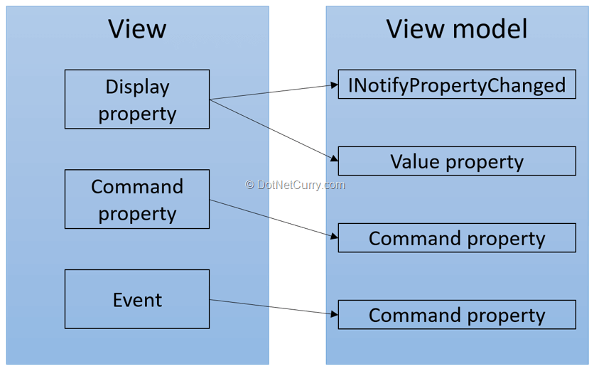 view-viewmodel-interaction