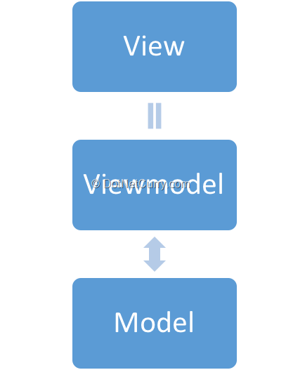 view-viewmodel