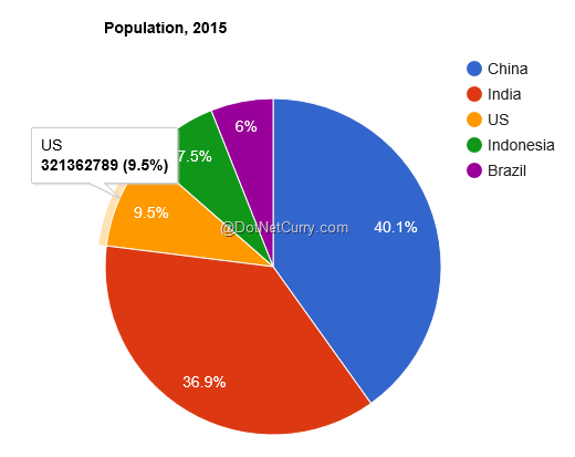 google-pie-chart