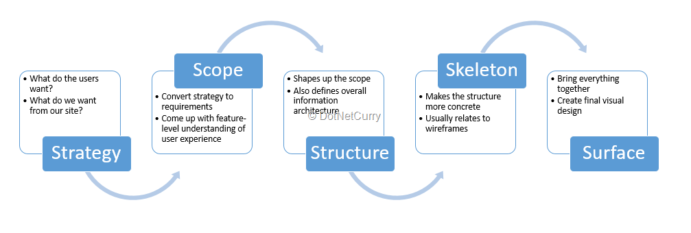 ux-methodology
