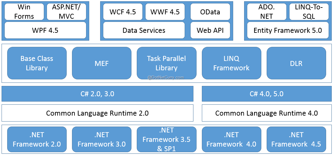 .net interview question for framework