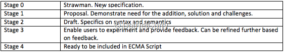 ecma-stage-definitions