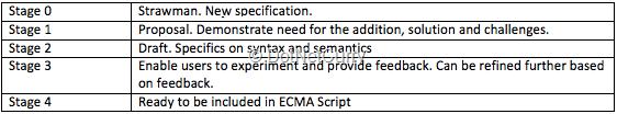 ecma-stage-definitions