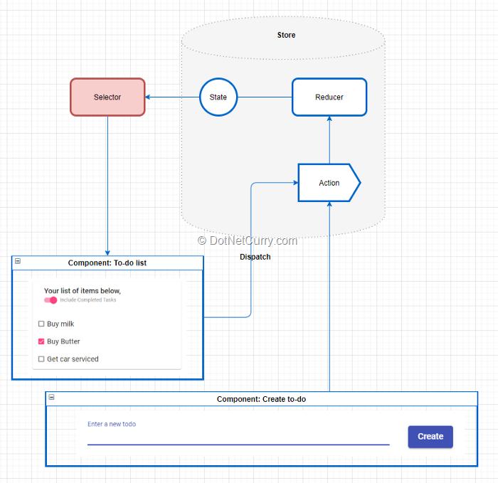 redux-data-flow