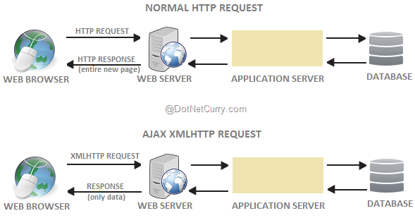 Getting started with jquery ajax back to basics dotnetcurry the first diagram represents a normal http request made by the browser to which the server returns an entire page including html css javascript ccuart Image collections